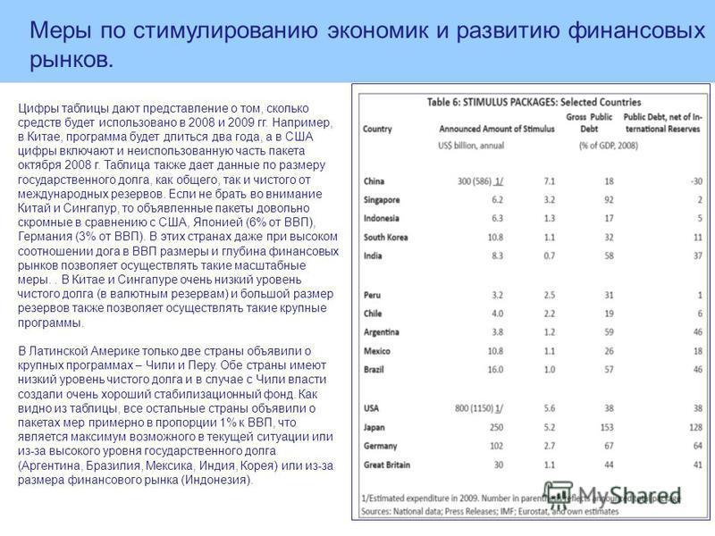 Цифры таблицы дают представление о том, сколько средств будет использовано в 2008 и 2009 гг. Например, в Китае, программа будет длиться два года, а в США цифры включают и неиспользованную часть пакета октября 2008 г. Таблица также дает данные по разм
