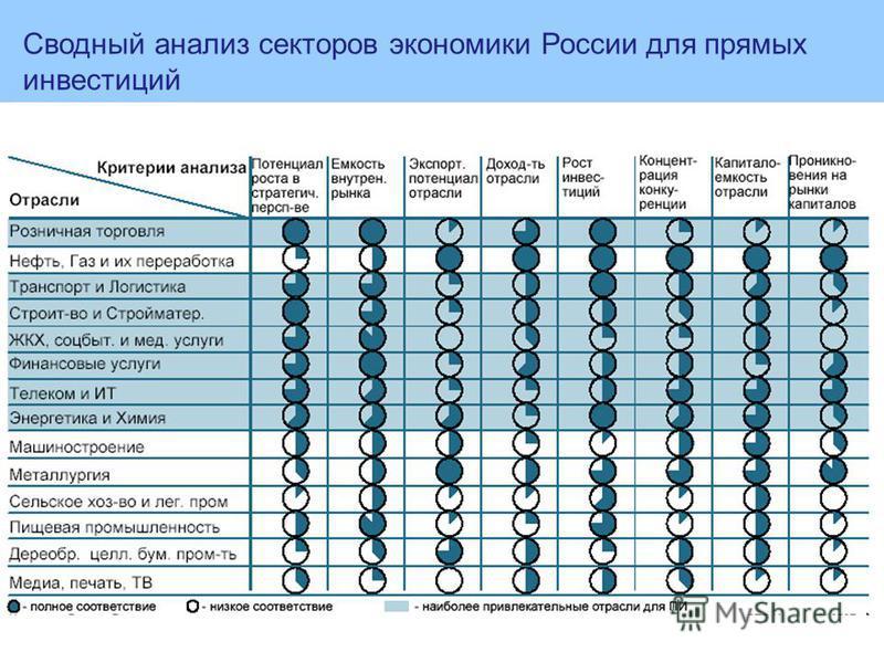Сводный анализ секторов экономики России для прямых иинвестиций