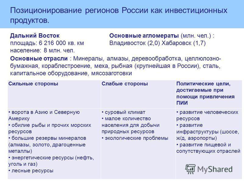Дальний Восток площадь: 6 216 000 кв. км население: 8 млн. чел. Основные агломераты (млн. чел.) : Владивосток (2,0) Хабаровск (1,7) Основные отрасли : Минералы, алмазы, деревообработка, целлюлозно- бумажная, кораблестроение, меха, рыбная (крупнейшая