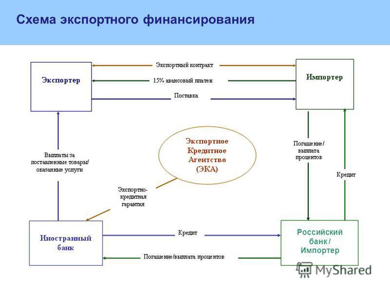 Российский банк / Импортер Схема экспортного финансирования