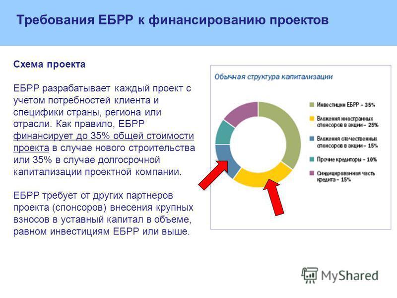 Схема проекта ЕБРР разрабатывает каждый проект с учетом потребностей клиента и специфики страны, региона или отрасли. Как правило, ЕБРР финансирует до 35% общей стоимости проекта в случае нового строительства или 35% в случае долгосрочной капитализац