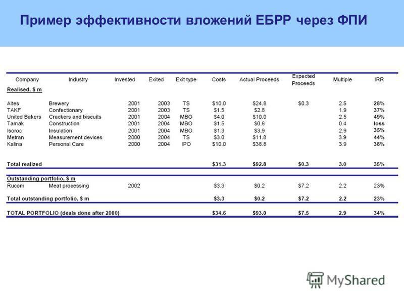 Пример эффективности вложений ЕБРР через ФПИ