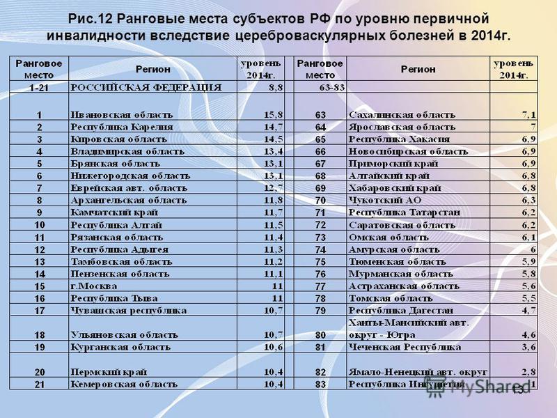 13 Рис.12 Ранговые места субъектов РФ по уровню первичной инвалидности вследствие цереброваскулярных болезней в 2014 г.