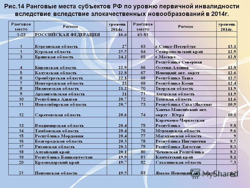 15 Рис.14 Ранговые места субъектов РФ по уровню первичной инвалидности вследствие вследствие злокачественных новообразований в 2014 г.