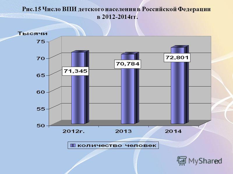 17 Рис.15 Число ВПИ детского населения в Российской Федерации в 2012-2014 гг.