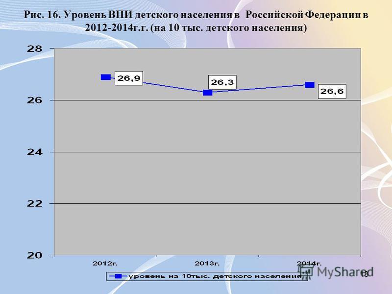 18 Рис. 16. Уровень ВПИ детского населения в Российской Федерации в 2012-2014 г.г. (на 10 тыс. детского населения)