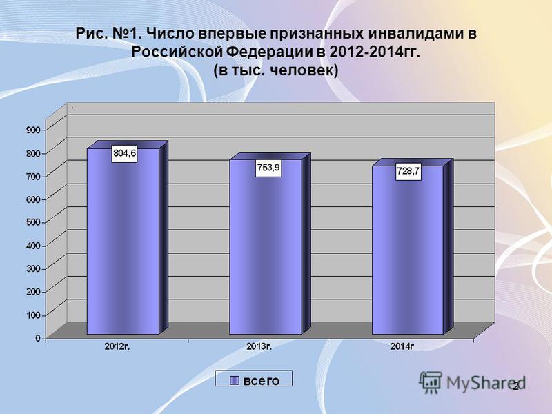 2 Рис. 1. Число впервые признанных инвалидами в Российской Федерации в 2012-2014 гг. (в тыс. человек)