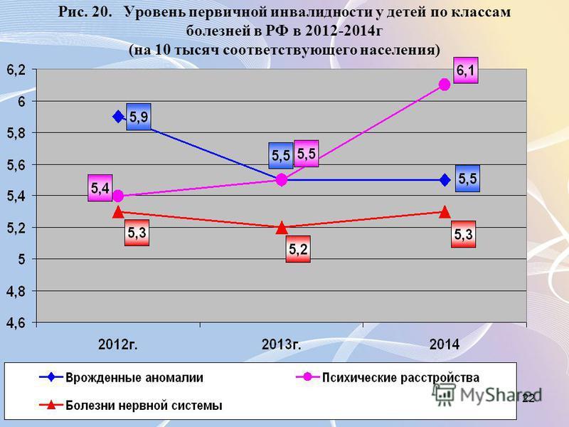 22 Рис. 20. Уровень первичной инвалидности у детей по классам болезней в РФ в 2012-2014 г (на 10 тысяч соответствующего населения)