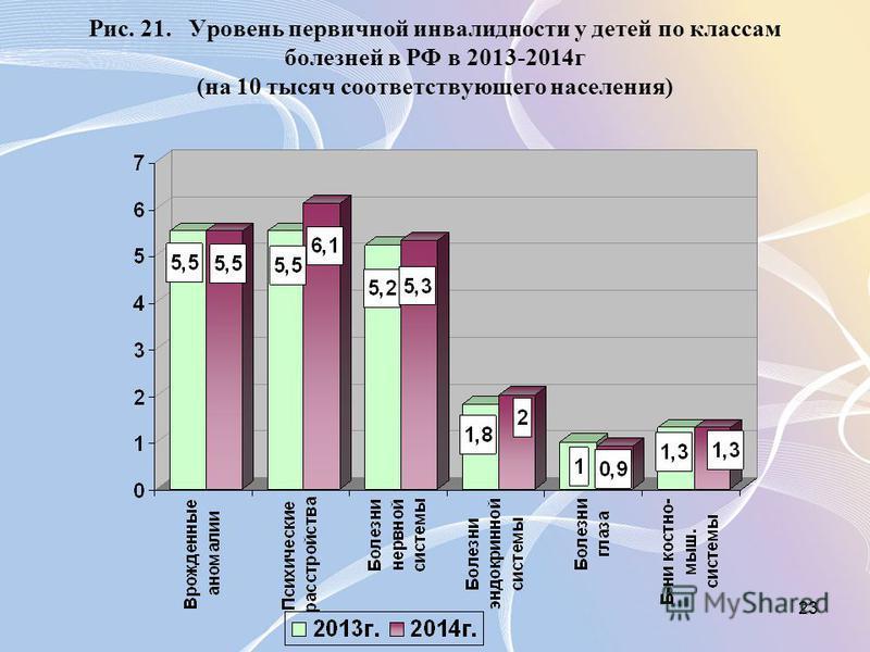 23 Рис. 21. Уровень первичной инвалидности у детей по классам болезней в РФ в 2013-2014 г (на 10 тысяч соответствующего населения)