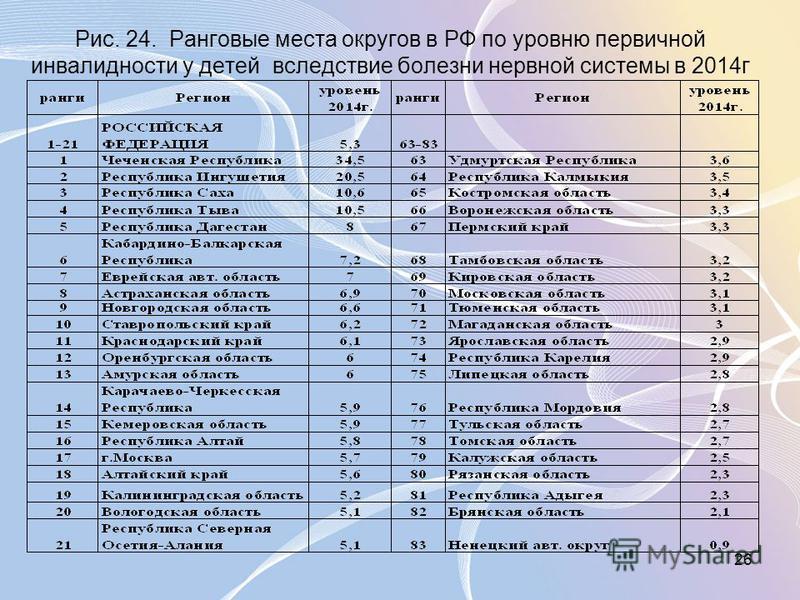 26 Рис. 24. Ранговые места округов в РФ по уровню первичной инвалидности у детей вследствие болезни нервной системы в 2014 г