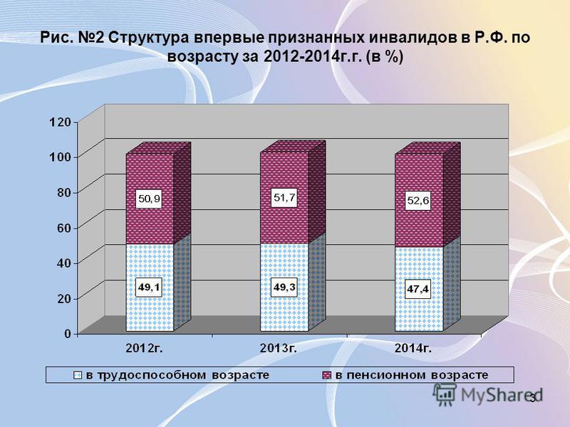 3 Рис. 2 Структура впервые признанных инвалидов в Р.Ф. по возрасту за 2012-2014 г.г. (в %)