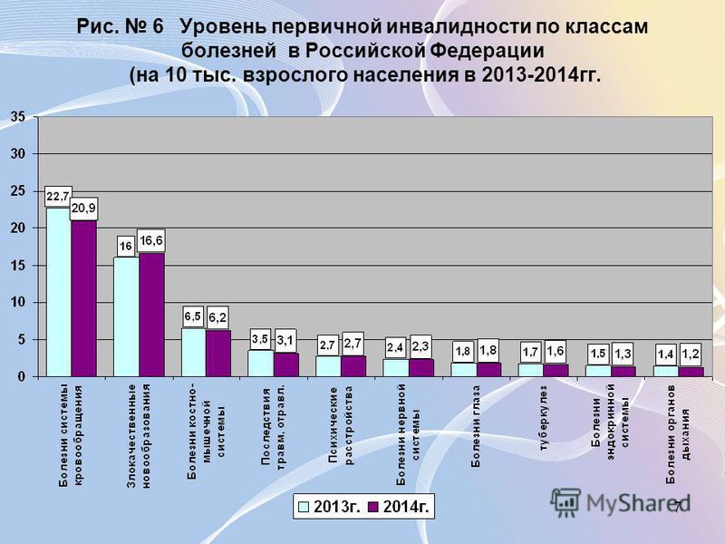 7 Рис. 6 Уровень первичной инвалидности по классам болезней в Российской Федерации (на 10 тыс. взрослого населения в 2013-2014 гг.