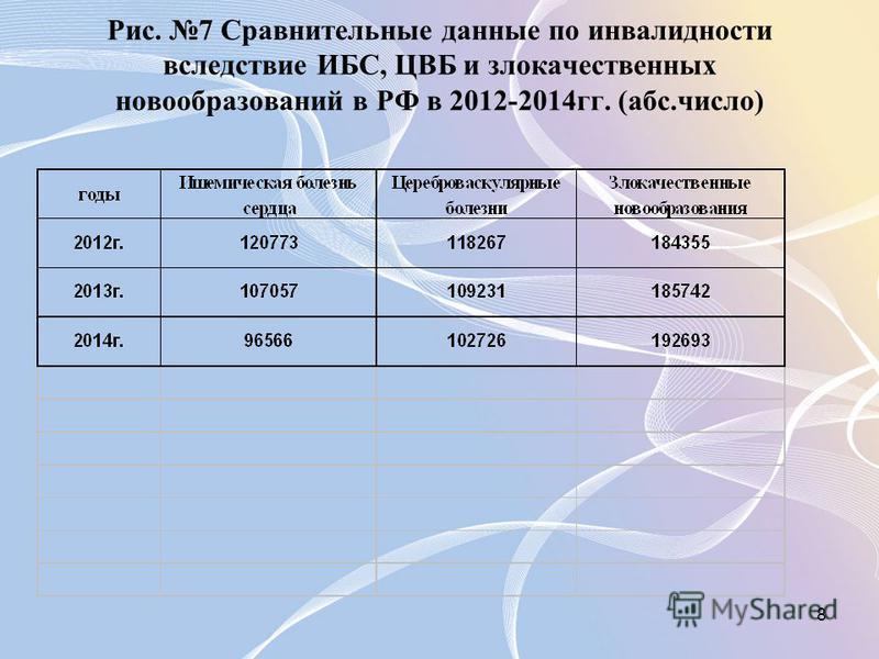 8 Рис. 7 Сравнительные данные по инвалидности вследствие ИБС, ЦВБ и злокачественных новообразований в РФ в 2012-2014 гг. (абс.число)