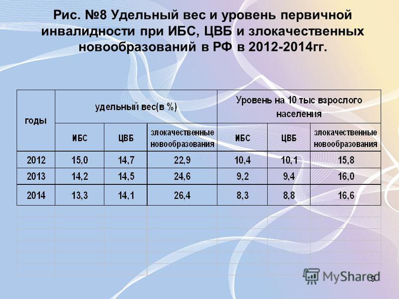 9 Рис. 8 Удельный вес и уровень первичной инвалидности при ИБС, ЦВБ и злокачественных новообразований в РФ в 2012-2014 гг.