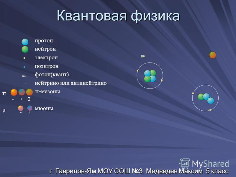 Квантовая физика г. Гаврилов-Ям МОУ СОШ 3. Медведев Максим. 5 класс протон нейтрон электрон позитрон фотон(квант) нейтрино или антинейтрино π- мезоны мюоны - + 0 π - + μ