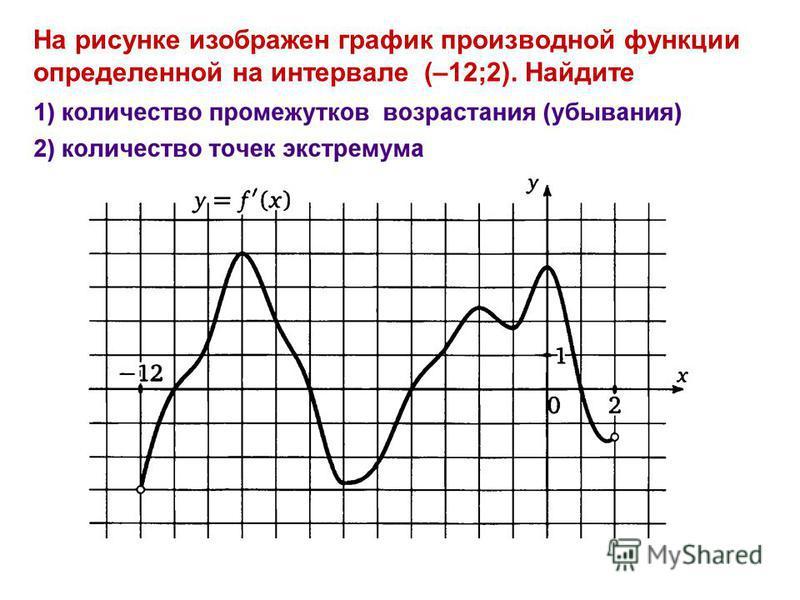 На рисунке изображен график производной функции определенной на интервале (–12;2). Найдите