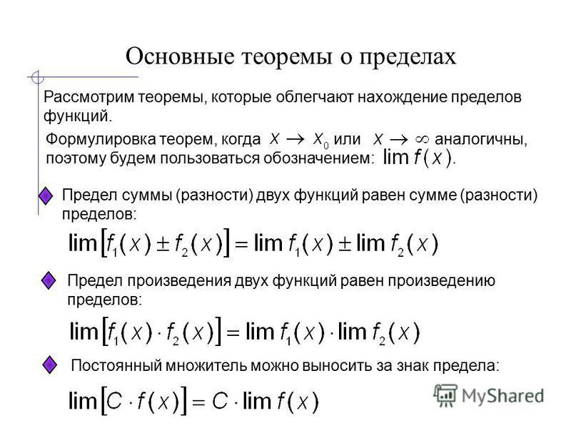 Основные теоремы о пределах Рассмотрим теоремы, которые облегчают нахождение пределов функций. Предел суммы (разности) двух функций равен сумме (разности) пределов: Формулировка теорем, когда или аналогичны, поэтому будем пользоваться обозначением:.