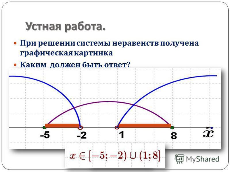 Устная работа. При решении системы неравенств получена графическая картинка Каким должен быть ответ ?