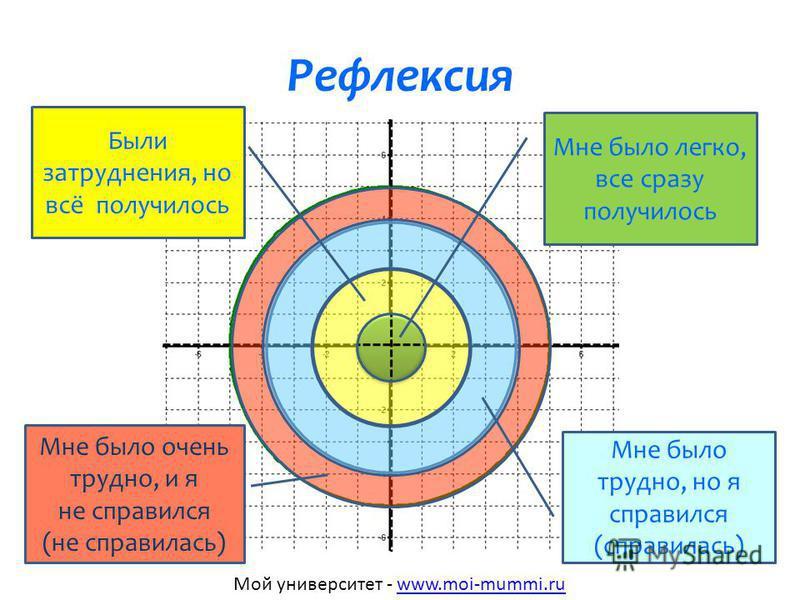 Повторение Решите уравнения: 1)4 х – 8 = 2 х + 1 2)7 х + 0,9 = 3 х – 4,5