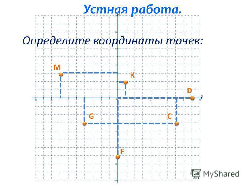 Повторение. 1. Что такое: прямоугольная система координат? 2. Как по другому она называется? 3. Что такое начало координат? 4. Что такое координатная плоскость? 4. Что такое координаты точки? 5. Как они называются? 6. Как найти координаты точки?