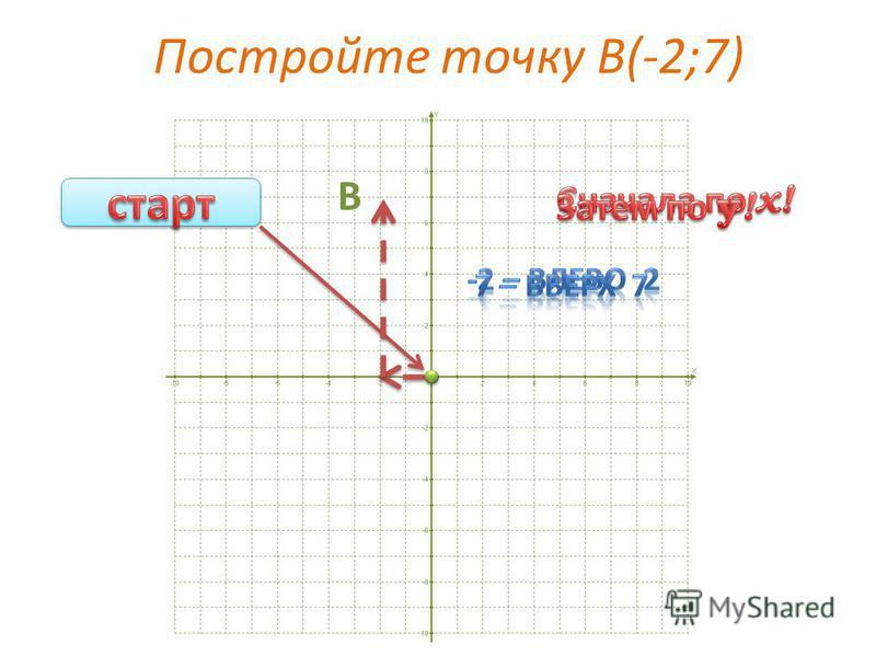 Постройте точку А(6;-4) А
