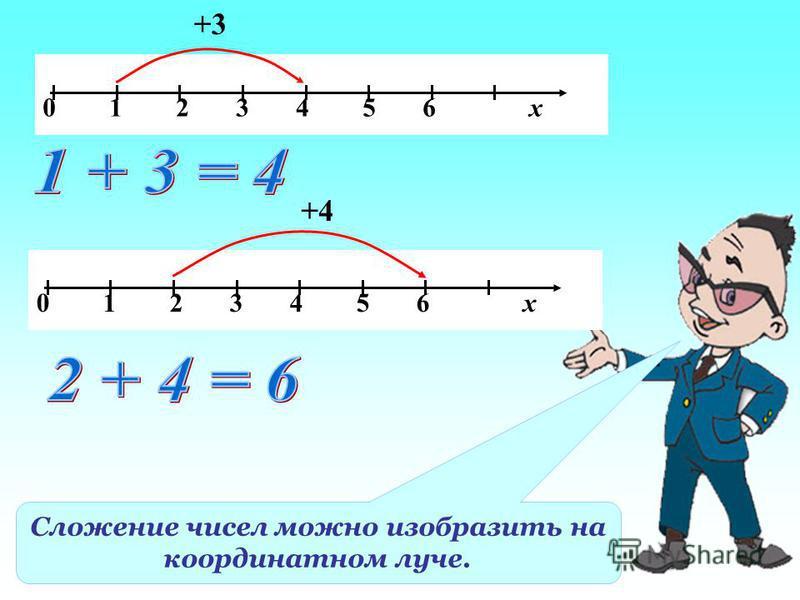 Сложение чисел можно изобразить на координатном луче. 0 1 2 3 4 5 6 х +3 0 1 2 3 4 5 6 х +4