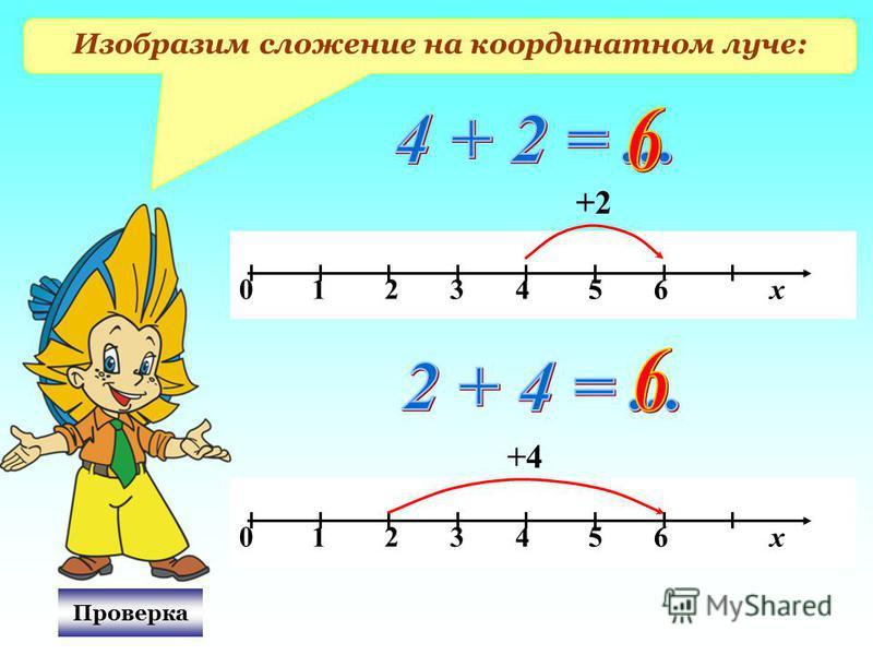 Изобразим сложение на координатном луче: 0 1 2 3 4 5 6 х +2 Проверка 0 1 2 3 4 5 6 х +4