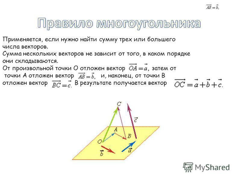 Применяется, если нужно найти сумму трех или большего числа векторов. Сумма нескольких векторов не зависит от того, в каком порядке они складываются. От произвольной точки О отложен вектор затем от точки А отложен вектор и, наконец, от точки В отложе