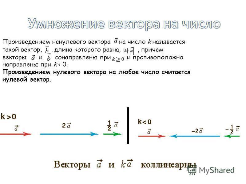 Произведением ненулевого вектора на число k называется такой вектор,, длина которого равна,, причем векторы и сонаправлены при и противоположно направлены при k < 0. Произведением нулевого вектора на любое число считается нулевой вектор.