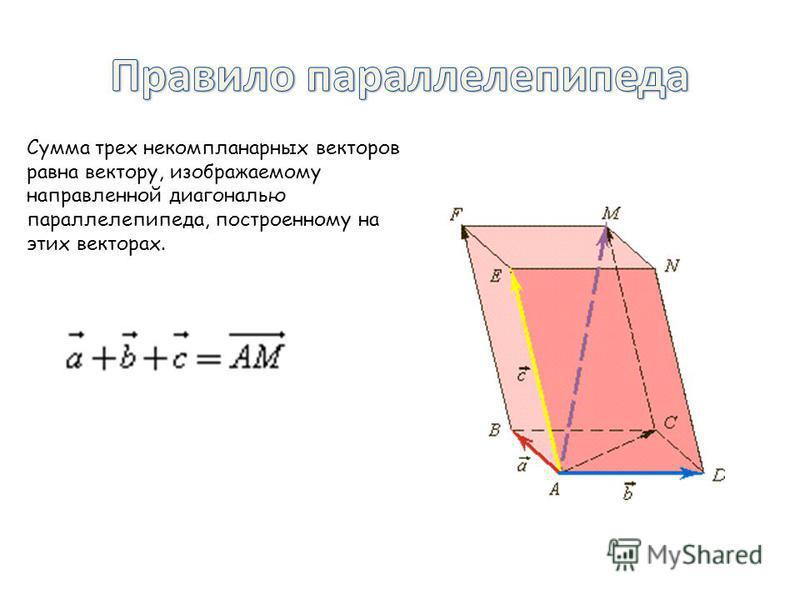 Сумма трех некомпланарныйх векторов равна вектору, изображаемому направленной диагональю параллелепипеда, построенному на этих векторах.