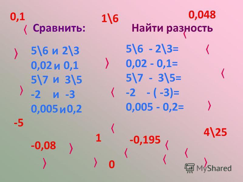 Алгебра 8 класс Ш. А. Алимов. Составила: Вязигина Т. И. Презентации по математике на http://invedit.my1.ru/load/matematike/9 http://invedit.my1.ru/load/matematike/9