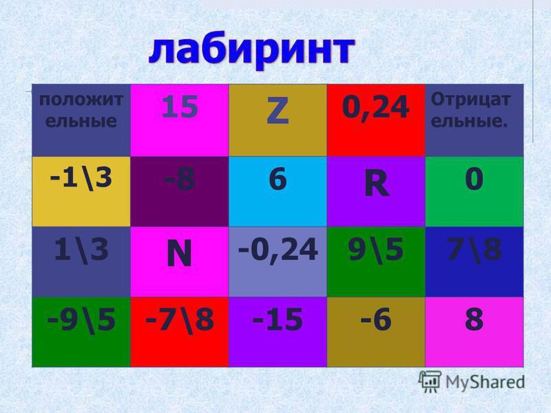 положительные 15 Z 0,24 Отрицат ельные. -1\3 -86 R 0 1\3 N -0,249\57\8 -9\5-7\8-15-68