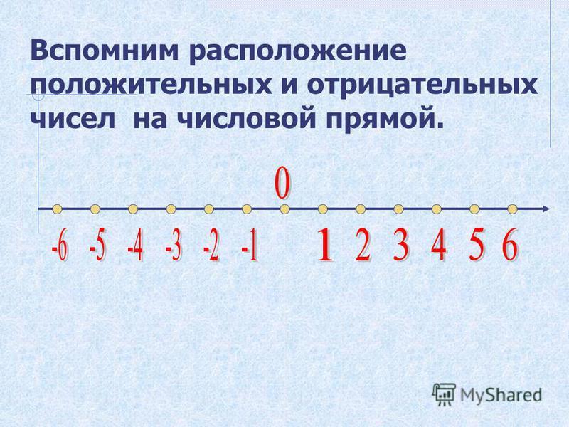 Вспомним расположение положительных и отрицательных чисел на числовой прямой.