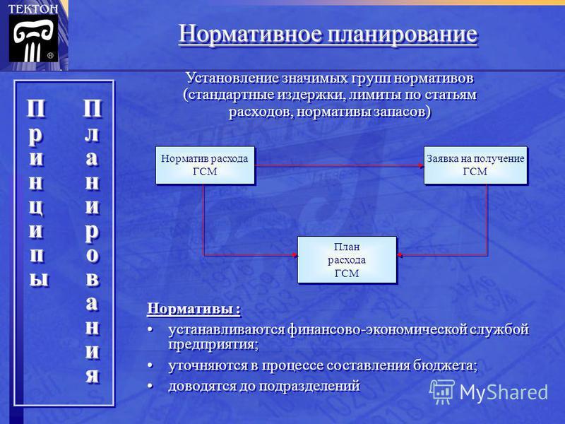 Нормативное планирование Норматив расхода ГСМ Норматив расхода ГСМ Заявка на получение ГСМ Заявка на получение ГСМ План расхода ГСМ План расхода ГСМ Нормативы : устанавливаются финансово-экономической службой предприятия; уточняются в процессе состав