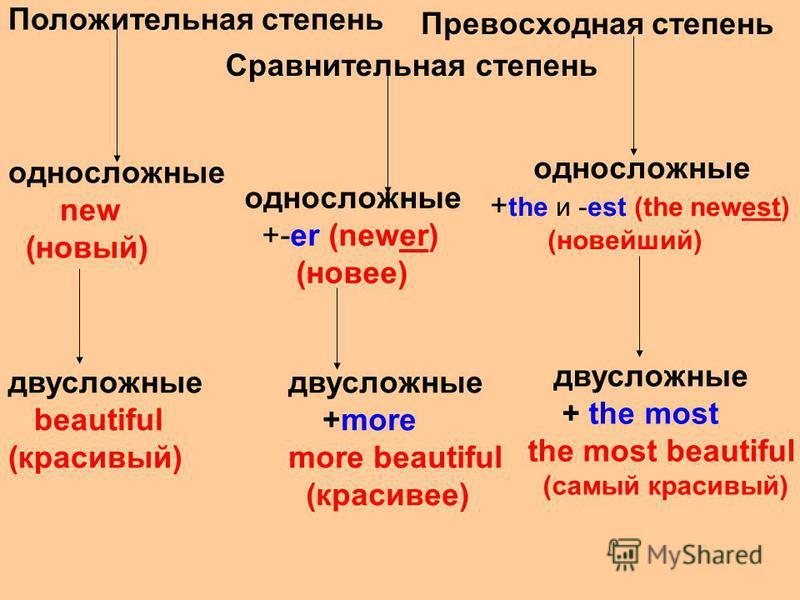 Положительная степень Сравнительная степень Превосходная степень односложные new (новый) односложные +-er (newer) (новее) односложные + the и -est (the newest) (новейший) двусложные beautiful (красивый) двусложные +more more beautiful (красивее) двус