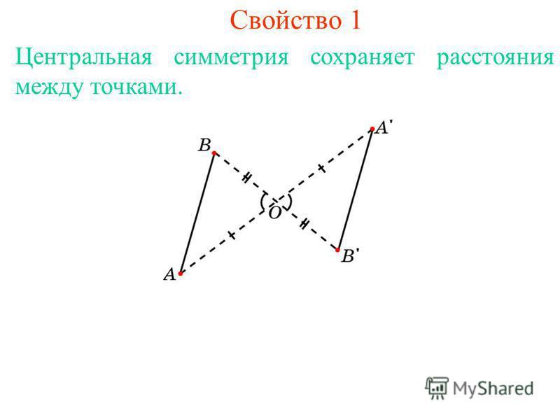 Свойство 1 Центральная симметрия сохраняет расстояния между точками.