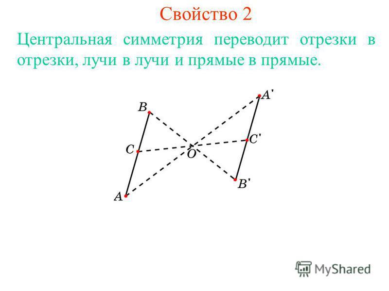 Свойство 2 Центральная симметрия переводит отрезки в отрезки, лучи в лучи и прямые в прямые.