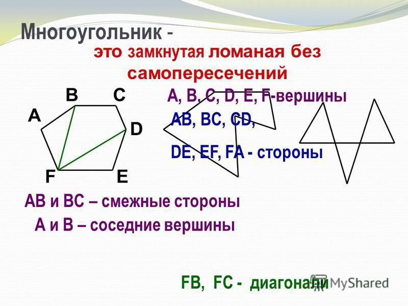 Многоугольник - А ВС D ЕF АВ и ВС – смежные стороны А и В – соседние вершины это замкнутая ломаная без самопересечений A, B, C, D, E, F-вершины AB, BC, CD, DE, EF, FA - стороны FB, FC - диагонали