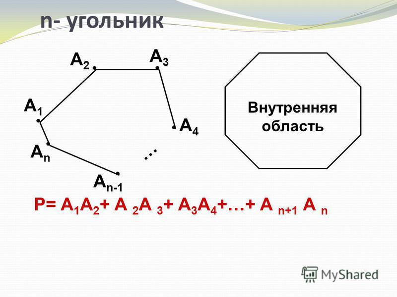 n- угольник … А n-1 АnАn А4А4 А3А3 А2А2 А1А1 P= А 1 А 2 + А 2 А 3 + А 3 А 4 +…+ А n+1 А n Внутренняя область