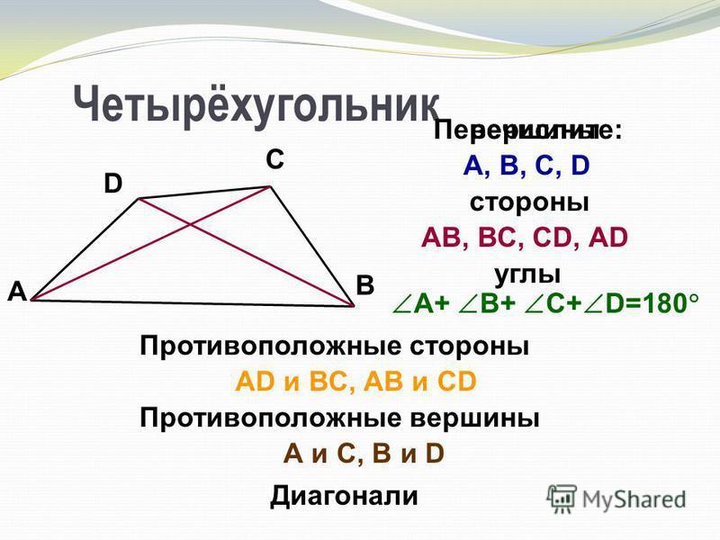 Четырёхугольник D С В А стороны Перечислите: АВ, ВС, СD, АD углы А+ В+ С+ D=180 вершины А и С, В и D Противоположные стороны АD и ВС, АВ и CD Противоположные вершины А, В, С, D Диагонали
