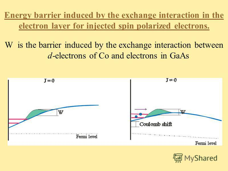 Energy barrier induced by the exchange interaction in the electron layer for injected spin polarized electrons. W is the barrier induced by the exchange interaction between d-electrons of Co and electrons in GaAs