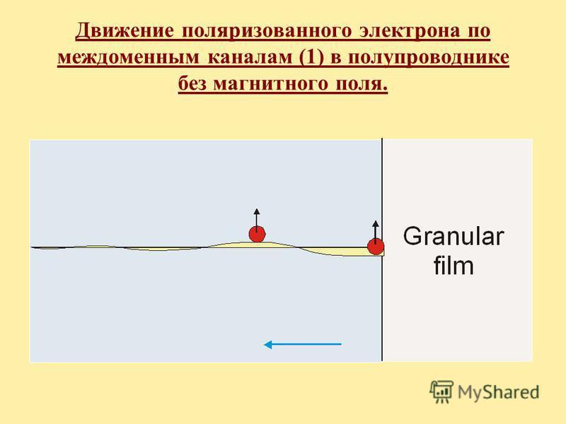 Движение поляризованного электрона по междоменным каналам (1) в полупроводнике без магнитного поля.