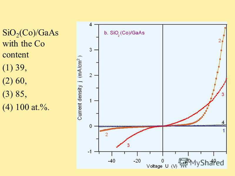 SiO 2 (Co)/GaAs with the Co content (1) 39, (2) 60, (3) 85, (4) 100 at.%.