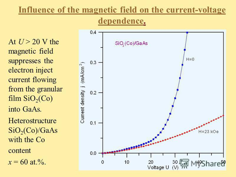 Influence of the magnetic field on the current-voltage dependence. At U > 20 V the magnetic field suppresses the electron inject current flowing from the granular film SiO 2 (Co) into GaAs. Heterostructure SiO 2 (Co)/GaAs with the Co content x = 60 a