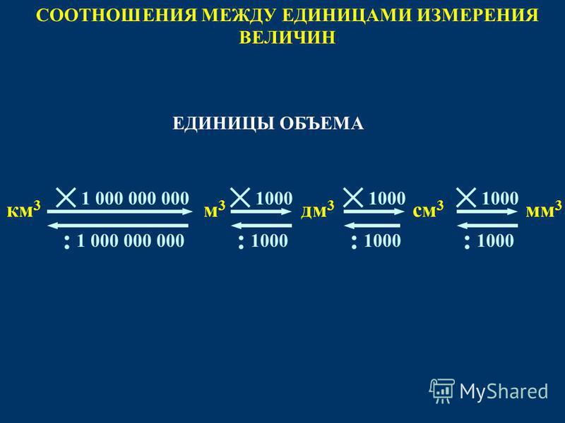 СООТНОШЕНИЯ МЕЖДУ ЕДИНИЦАМИ ИЗМЕРЕНИЯ ВЕЛИЧИН 1000 : м 3 м 3 мм 3 см 3 км 3 дм 3 1000 : : 1 000 000 000 : ЕДИНИЦЫ ОБЪЕМА