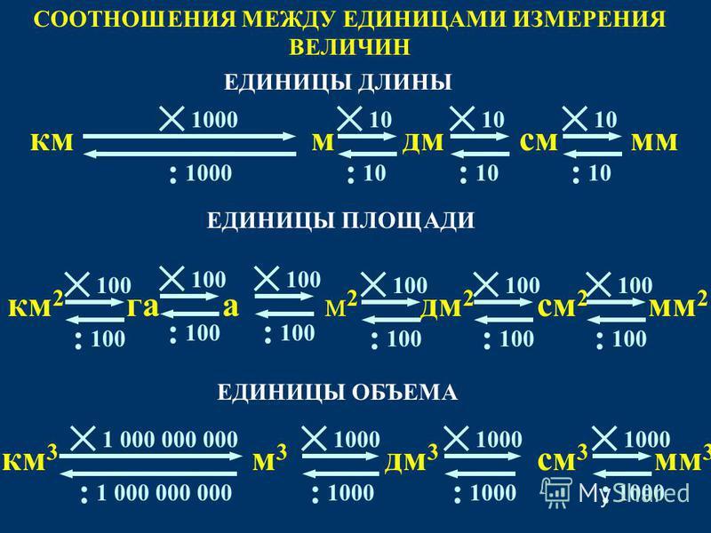 10 : мммсмкмдм 10 : : 1000 : 100 : м 2 м 2 мм 2 см 2 км 2 дм 2 100 : : : : га 100 : 1000 : м 3 м 3 мм 3 см 3 км 3 дм 3 1000 : : 1 000 000 000 : ЕДИНИЦЫ ДЛИНЫ ЕДИНИЦЫ ПЛОЩАДИ ЕДИНИЦЫ ОБЪЕМА СООТНОШЕНИЯ МЕЖДУ ЕДИНИЦАМИ ИЗМЕРЕНИЯ ВЕЛИЧИН