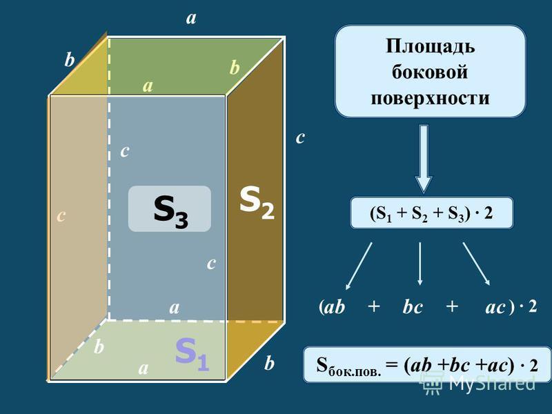 a c b a a a b b b c c c S2S2 S1S1 (S 1 + S 2 + S 3 ) · 2 Площадь боковой поверхности abbcac++ ( ) · 2 S бок.пов. = (ab +bc +ac) · 2 S3S3
