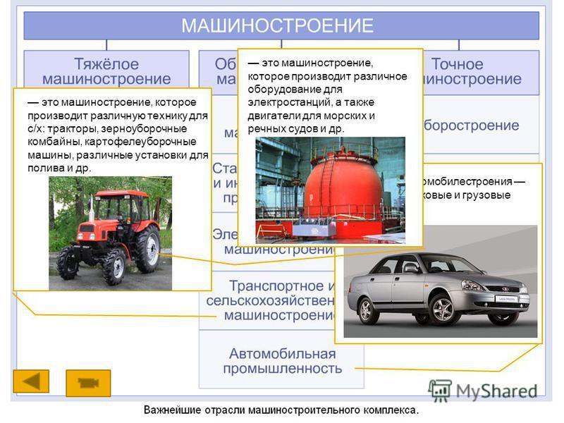 Продукция автомобилестроения различные легковые и грузовые автомобили. это машиностроение, которое производит различную технику для с/х: тракторы, зерноуборочные комбайны, картофелеуборочные машины, различные установки для полива и др. это машиностро