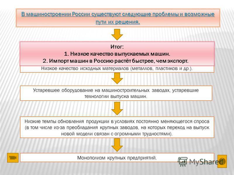 В машиностроении России существуют следующие проблемы и возможные пути их решения. В машиностроении России существуют следующие проблемы и возможные пути их решения. Низкие темпы развития машиностроения, не соблюдается формула 1:2:4. Низкое качество