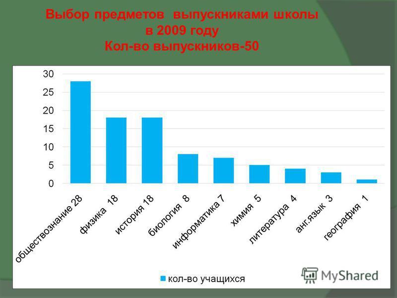 Выбор предметов выпускниками школы в 2009 году Кол-во выпускников-50